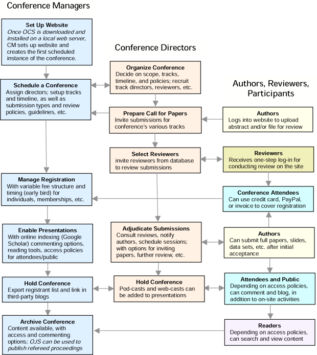 Processo de Submissão, Avaliação e Publicação do OCS